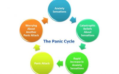All About Panic Disorder: Part Three