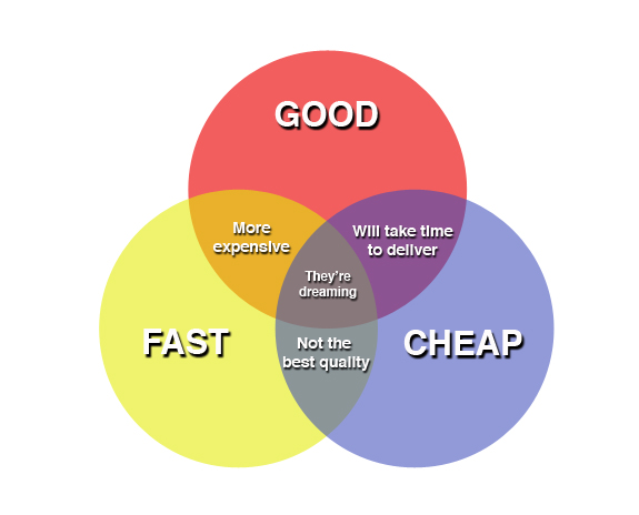 So you want fast, cheap, and high quality psychotherapy? Pick two.